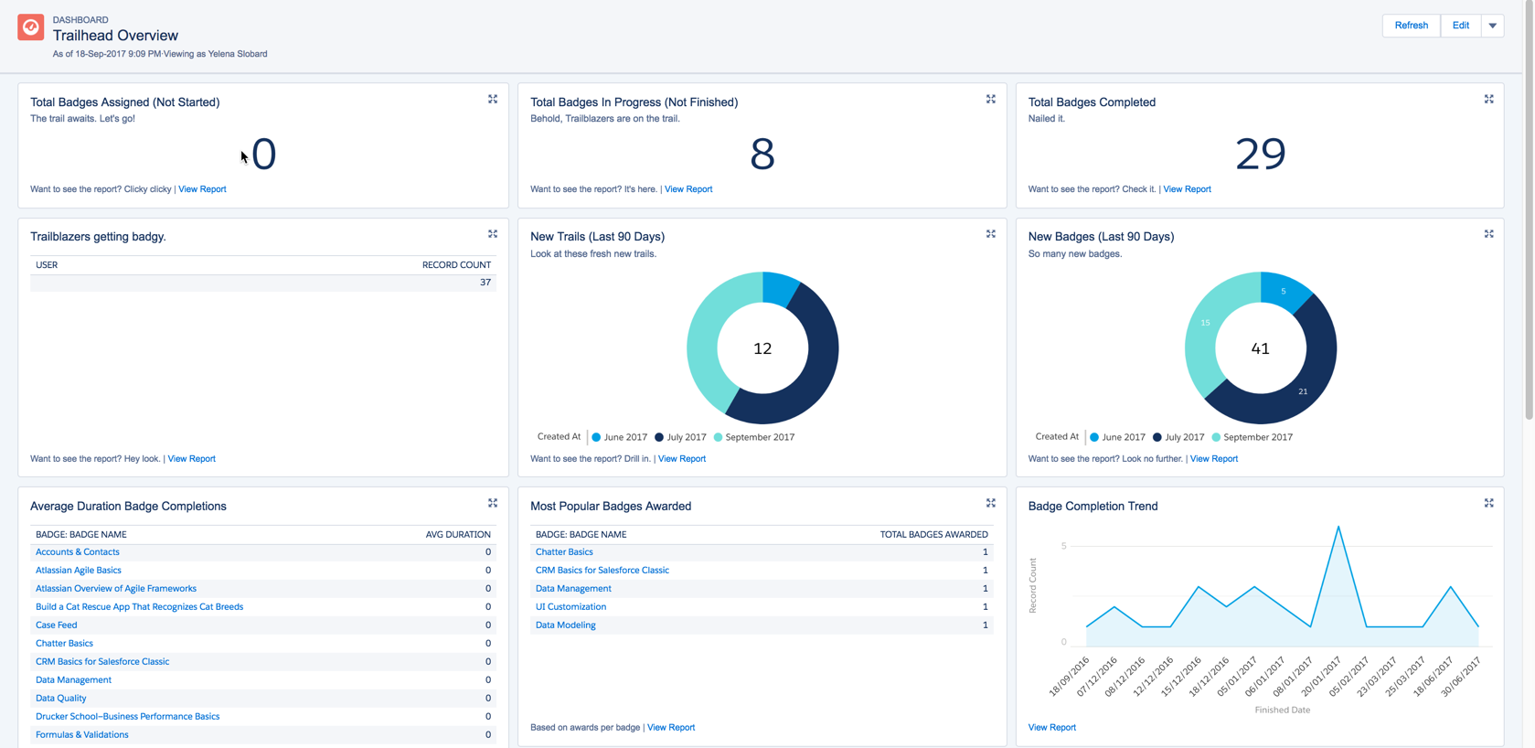 Trailhead Tracker | Salesforce 9 to 5
